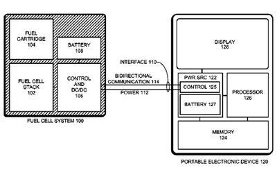 Apple готовит водородную «батарейку», от которой iphone и ipad будут работать неделями