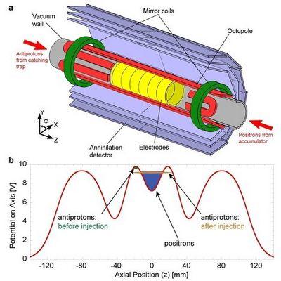 Физики планируют проверить существование антигравитации