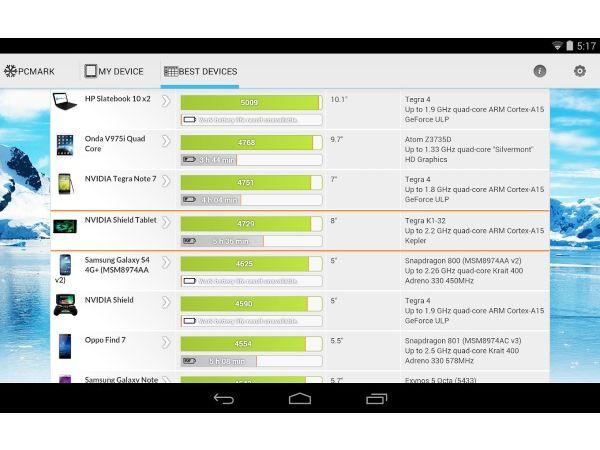 Лучшие приложения для тестов смартфонов и планшетов