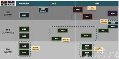 Mediatek и amd разрабатывают новые графические чипы