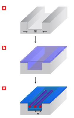 Нанопроводники – это просто!
