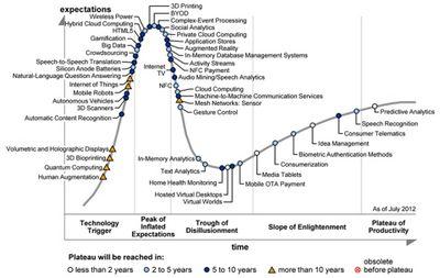 Названы самые перспективные технологии 2012 г.