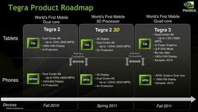 Nvidia обещает 4-ядерные смартфоны и планшеты