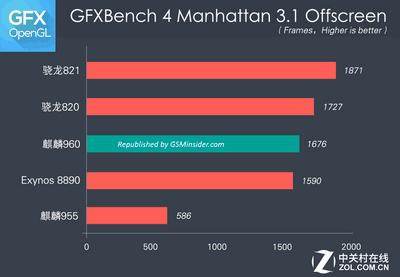 Процессор snapdragon 835 и gpu adreno 540 показались в gfxbench