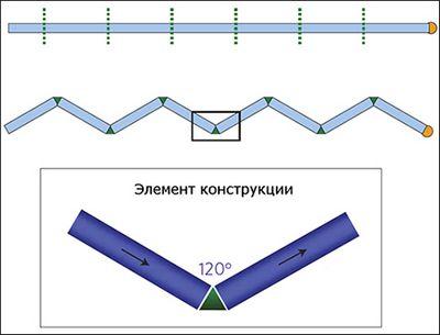 Созданы двух- и трехмерные структуры из нанопроводов