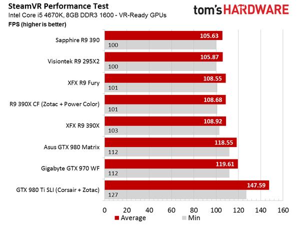 Steamvr performance test: проверка на 16 gpu