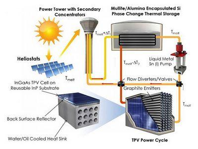 Термофотогальваника откроет новый путь использования солнечной энергии