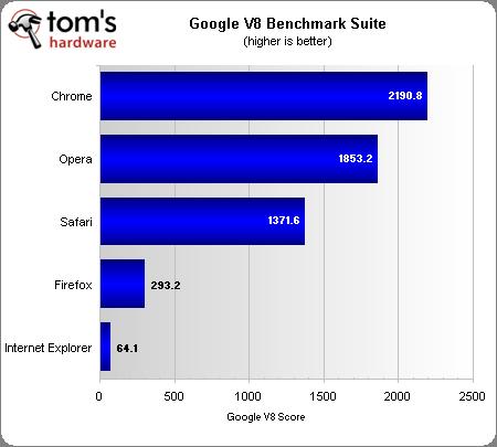 Тесты производительности web-браузеров: сравнение пяти самых популярных решений