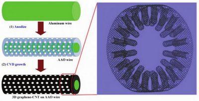 Углеродные нанотрубки «без швов» соединили с графеновыми волокнами