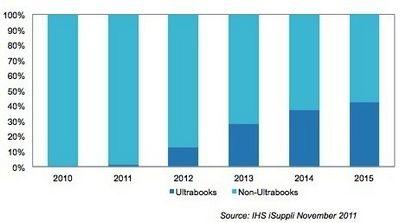 Ультрабуки займут 43% рынка в 2015 г.