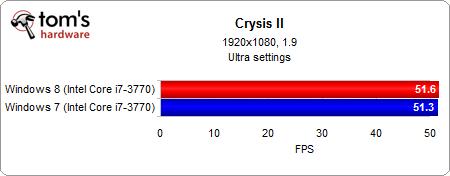 Windows 8: производительность на core i7-3770k