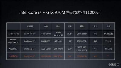 Xiaomi mi notebook: подробные спецификации и стоимость в преддверии анонса